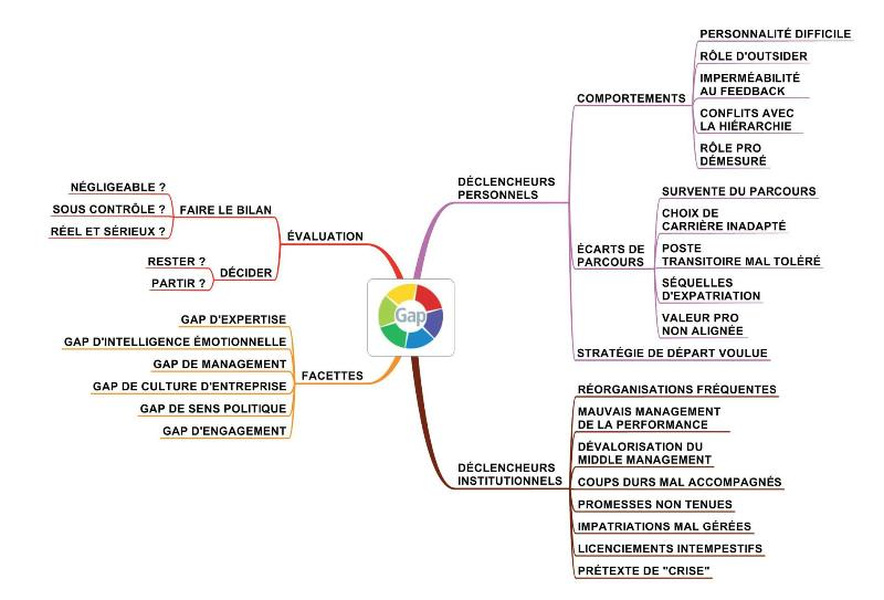 exemple-mind-mapping